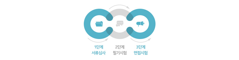1단계 서류심사 → 2단계 필기시험 → 3단계 면접시